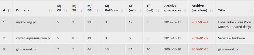 Wygasłe domeny w tabelce